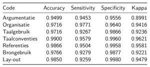 Overzicht performantie machine learning algoritmes